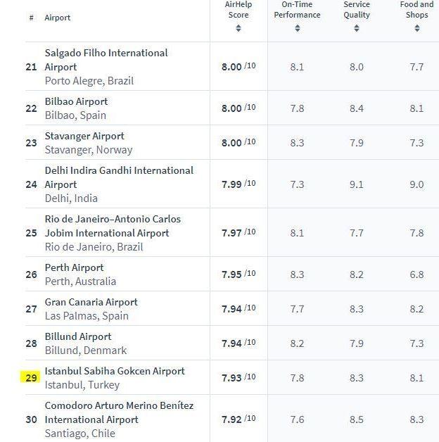 Sabiha Gökçen Havalimanı listenin 29. sırasında yer aldı
