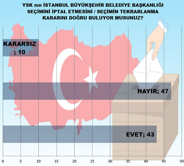 YSK'nın İstanbul Büyükşehir Belediye Başkanlığı seçimini iptal etme kararını doğru buluyor musunuz?