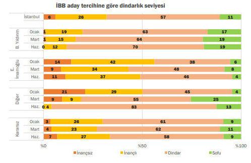 Dindarlık seviyesine göre İBB aday tercihi