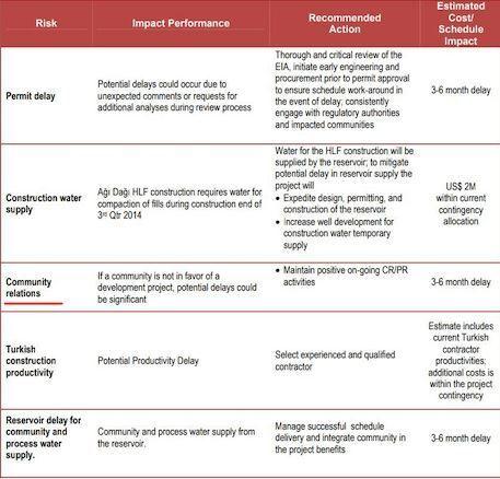 Kanadalı şirketten Kaz Dağları risk analizi