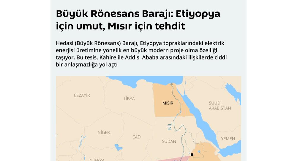 Büyük Rönesans Barajı: Etiyopya için umut, Mısır için tehdit