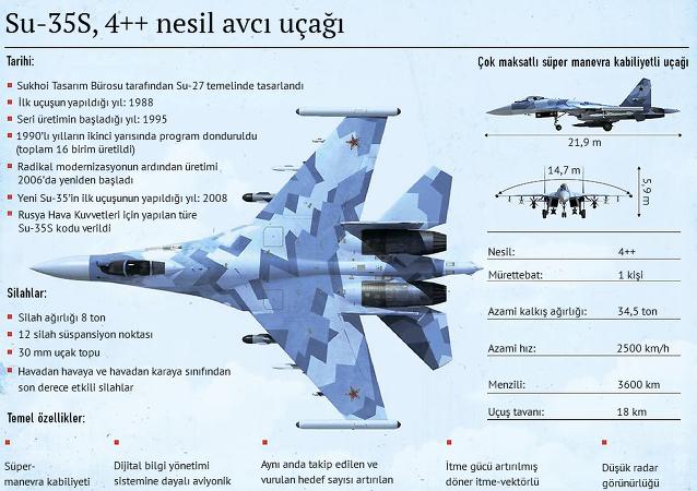 Su-35S, 4++ nesil avcı uçağı