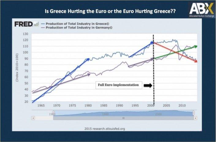 Euro Bölgesi'ne girdikten sonra Almanya'da üretim yüzde 20 büyürken Yunanistan'da yüzde 26 küçüldü.