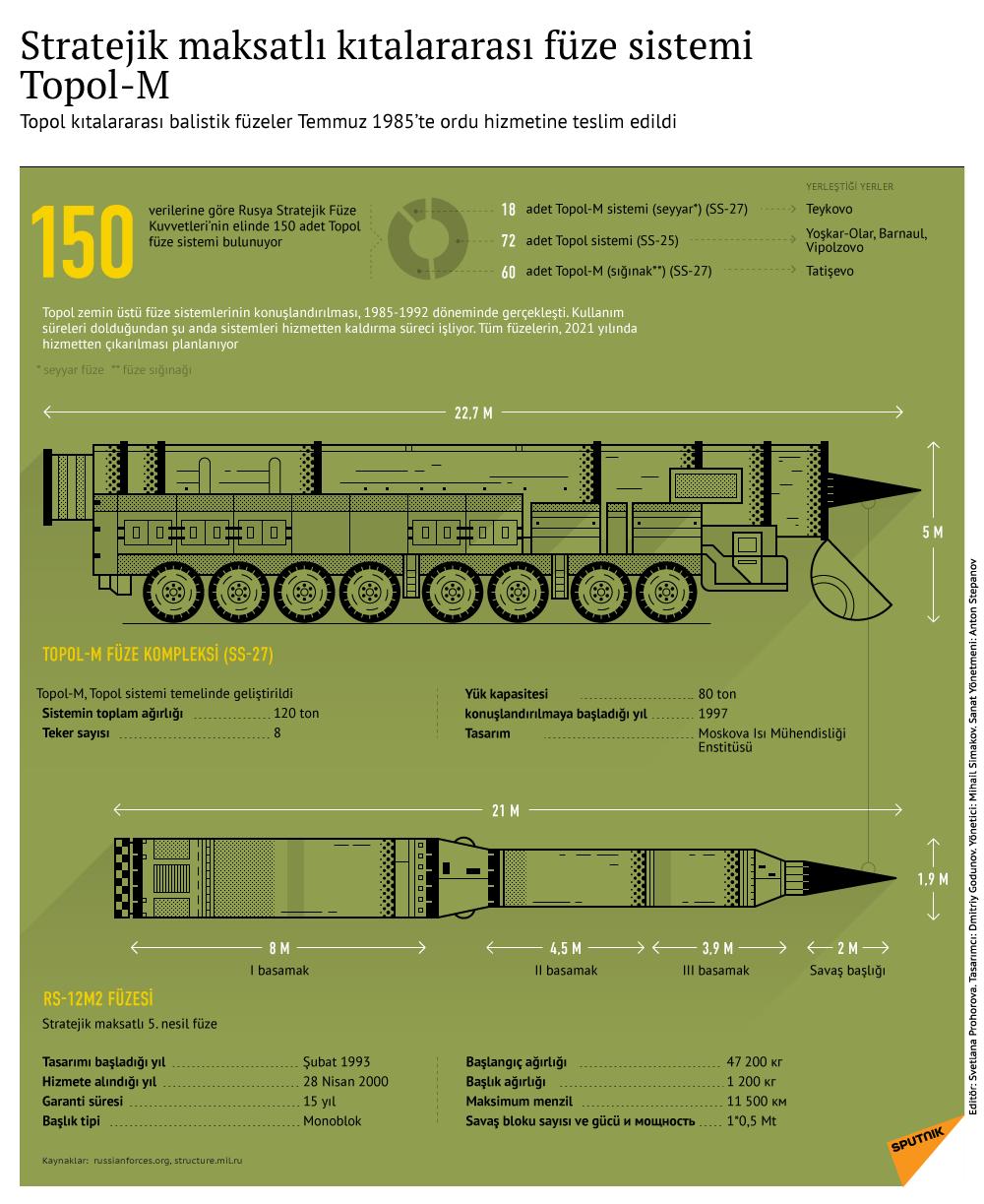 Stratejik maksatlı kıtalararası füze sistemi Topol-M