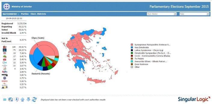 Yunanistan'da oyların yüzde 55'i sayıldı. SYRIZA 7 puan farkla Yeni Demokrasi'nin önünde.
