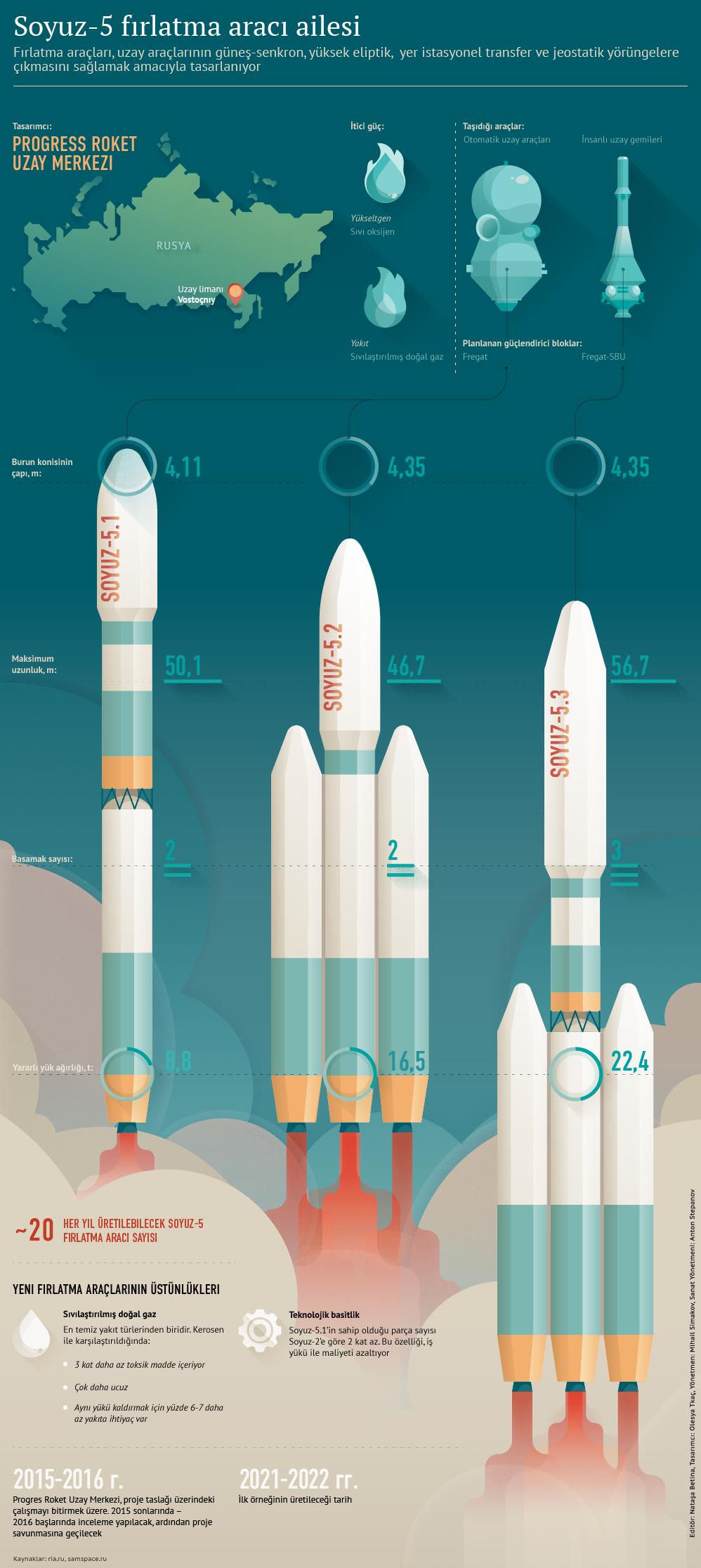 Soyuz-5 fırlatma aracı ailesi