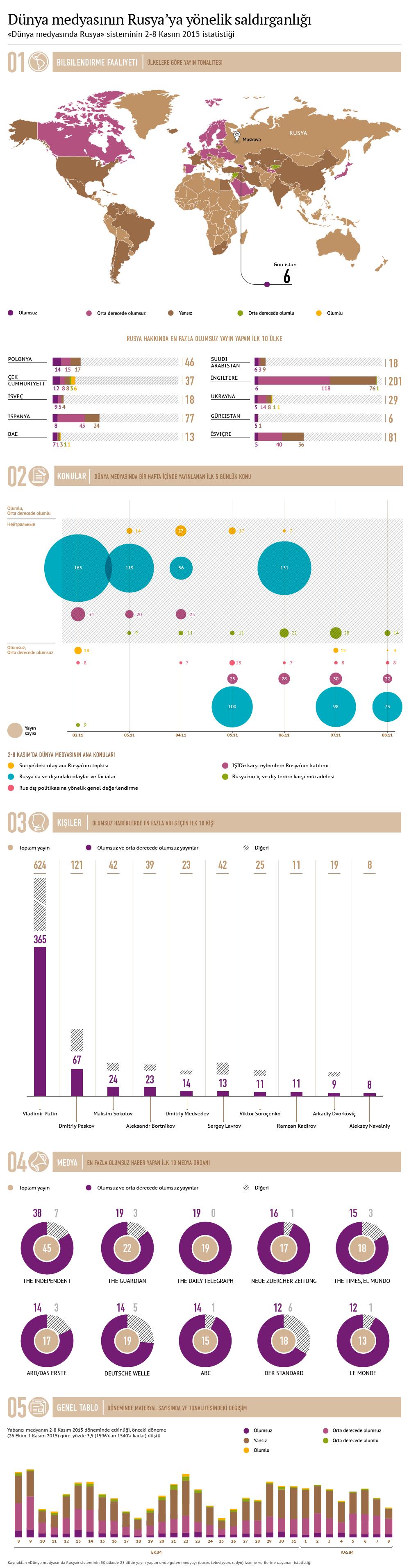Dünyada Rusya görünümü: yabancı medya analizi