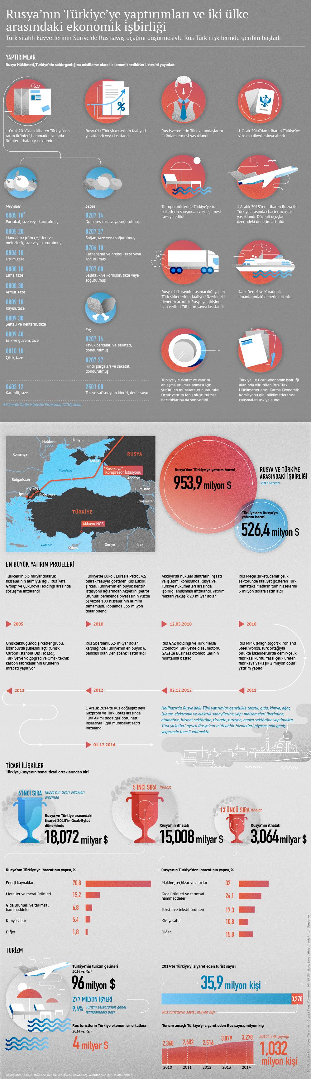 Rusya'nın Türkiye'ye yaptırımları ve iki ülke arasındaki ekonomik işbirliği