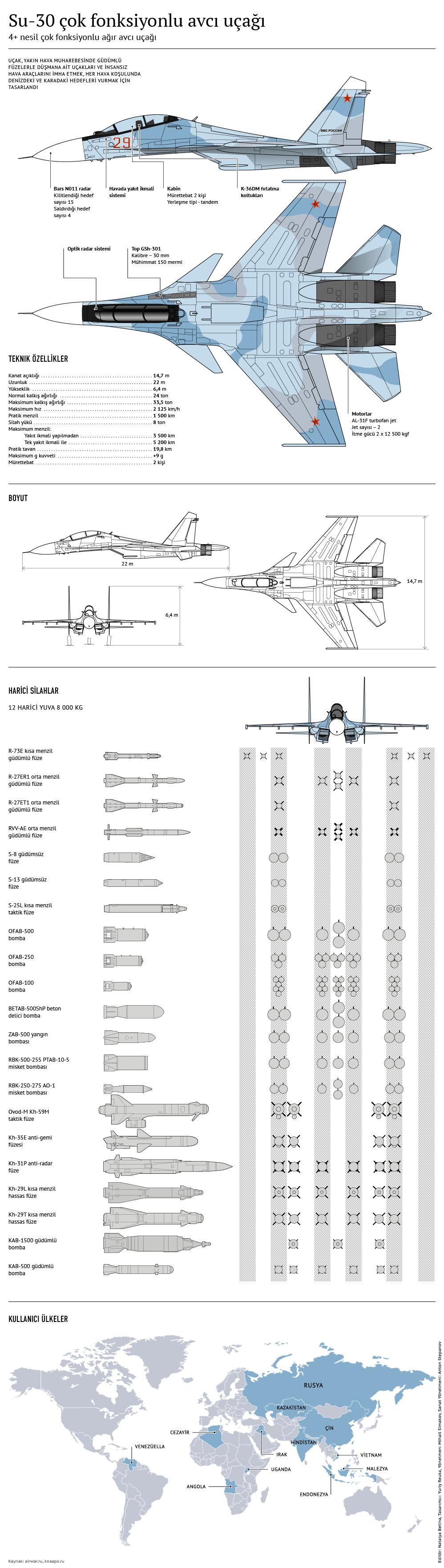 Su-30 çok fonksiyonlu avcı uçağı