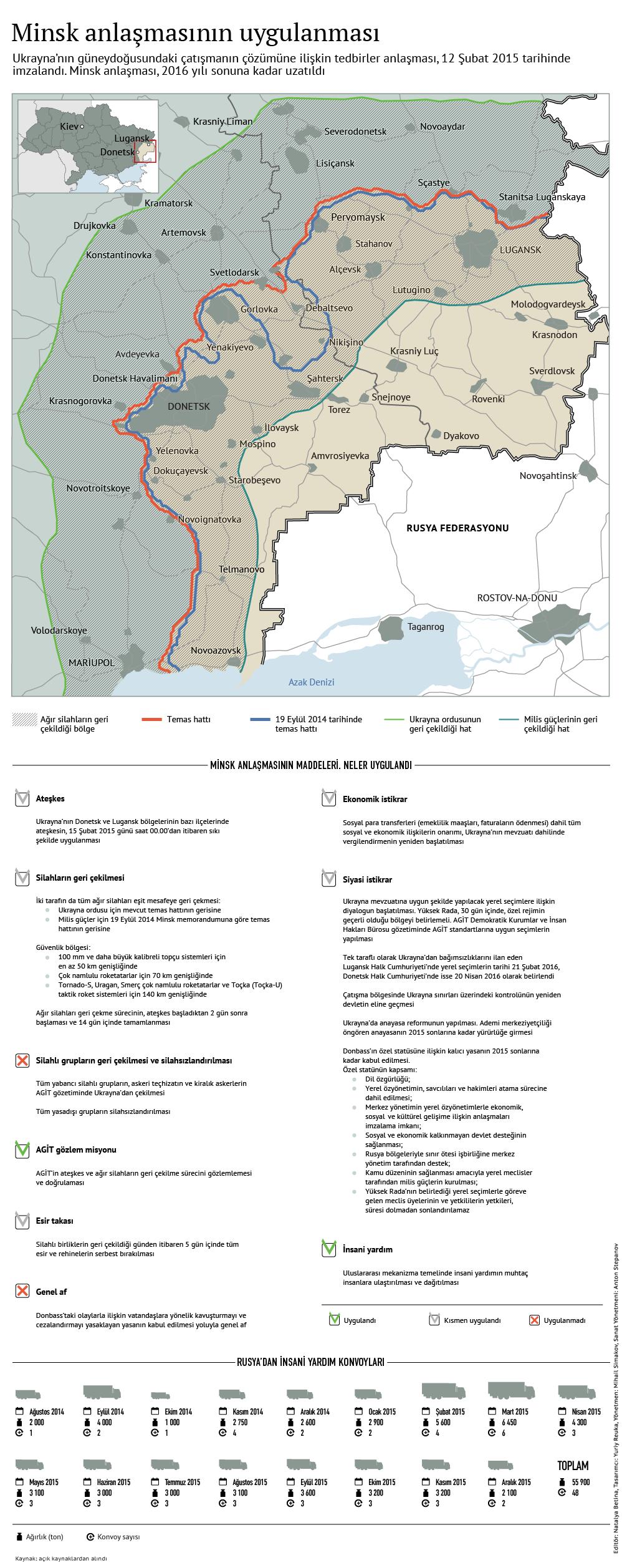Minsk anlaşmasının uygulanması.