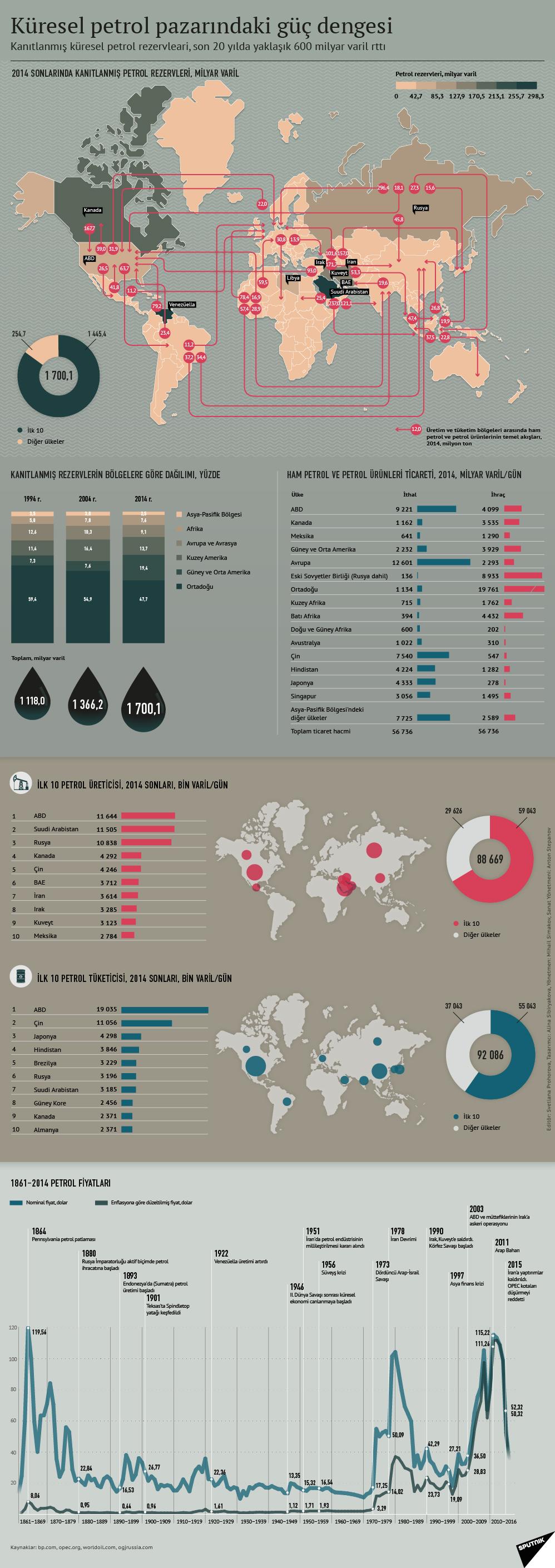 Küresel petrol pazarındaki güç dengesi