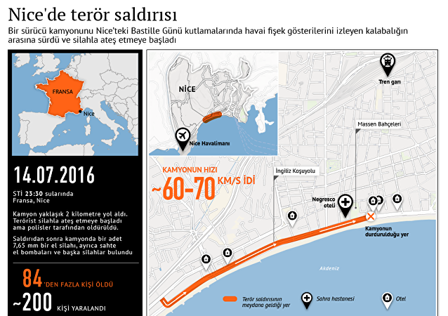 Nice'de  terör saldırısı