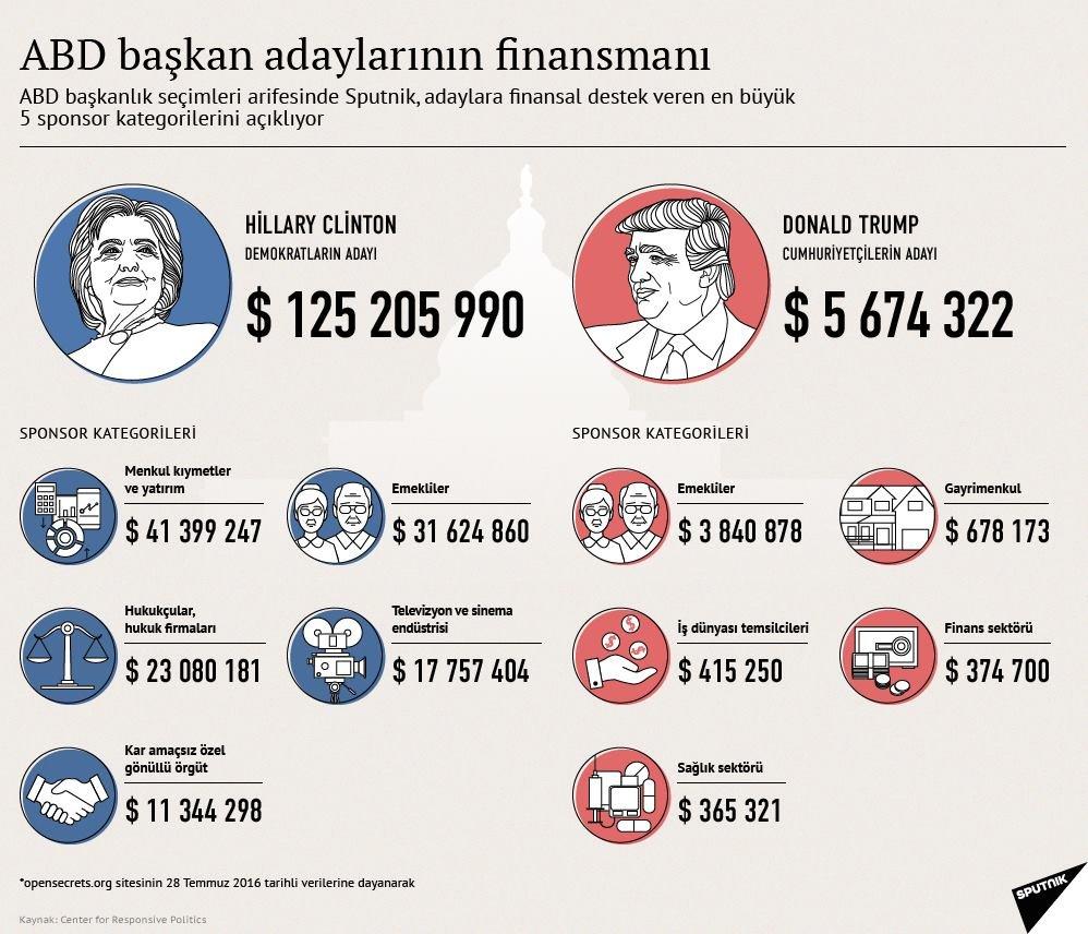 ABD başkan adaylarının finansmanı