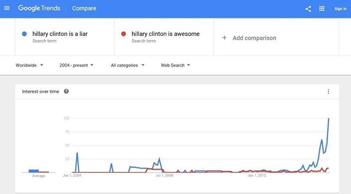 'Hillary Clinton is a liar' araması ile 'Hillary Clinton is awesome' aramasının popülerliği arasındaki karşılaştırma.
