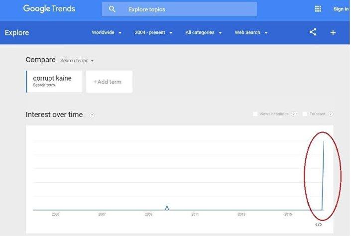 Donald Trump'ın Senatör Tim Kaine'ye yakıştırdığı takma ad, Trends'ten alınan görüntüde de görüldüğü üzere popüler bir arama terimi haline geldi.