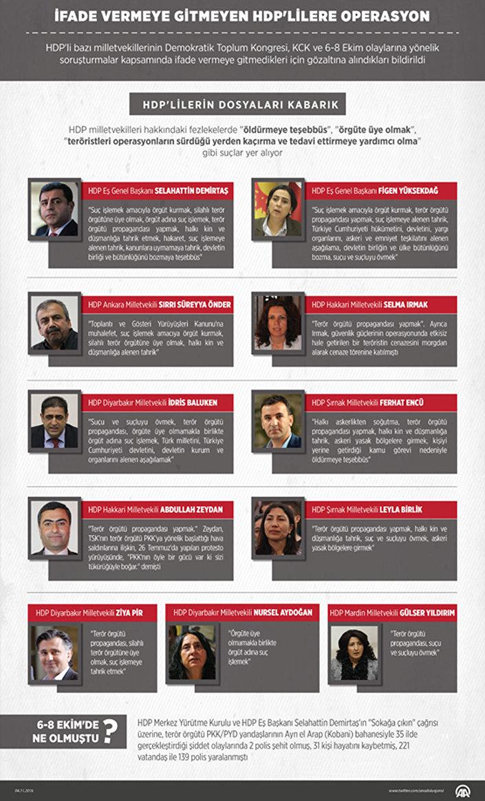 AA gözaltına alınan HDP'li vekillerle ilgili fezlekelerin hatırlatıldığı haberini 'HDP'lilerin dosyaları kabarık' ifadeleriyle yayınladı.
