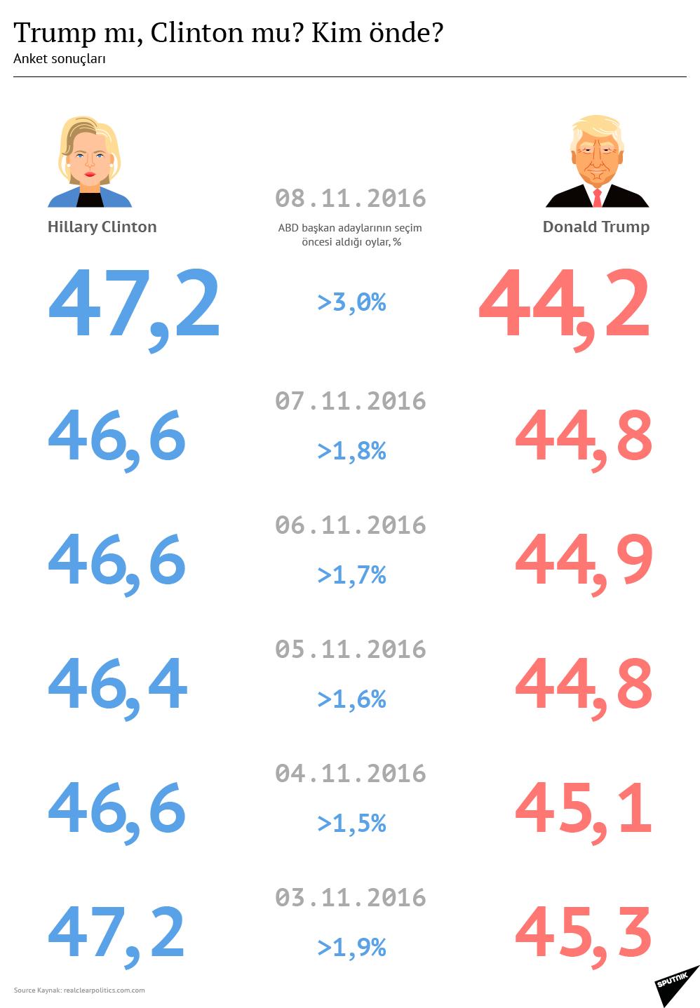 ABD'de başkanlık seçimleri bugün yapılsaydı hangi aday kazanırdı?