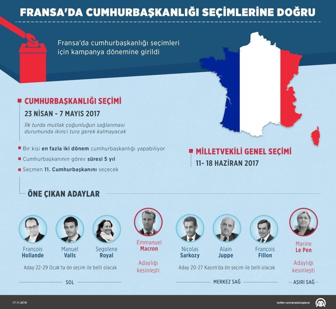 Fransa'da 23 Nisan ve 7 Mayıs tarihleri arasında yapılacak cumhurbaşkanlığı seçimleri için kampanya dönemine girildi. Adaylık için sahneye çıkan iki isim aynı gün kampanya tanıtımını gerçekleştirdi. Fransız aşırı sağının tartışmasız adayı Marine Le Pen ve Ekonomi bakanlığından istifa ederek Cumhurbaşkanı François Hollande'a karşı bayrak açan Emmanuel Macron, düzenledikleri toplantılarla adaylık, seçim sloganı ve kampanyalarına dair bilgileri paylaştılar.