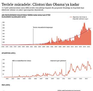 Terörle mücadele: Clinton'dan Obama'ya kadar
