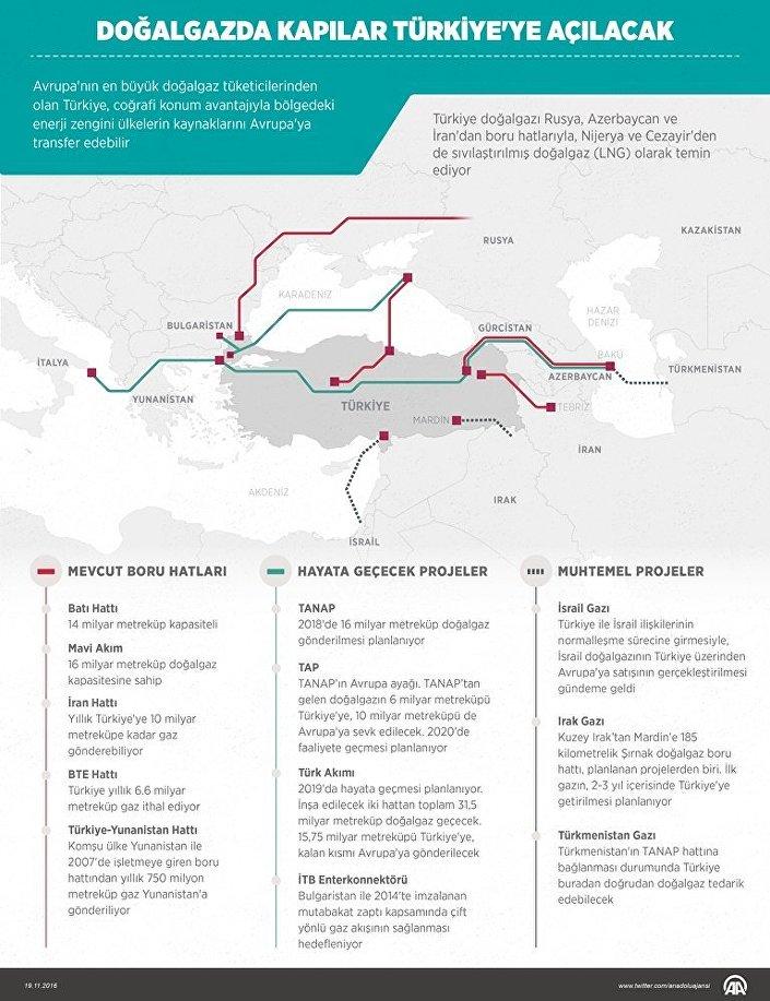 Türkiye'nin şu an uluslararası alanda 5 doğalgaz boru hattı bulunuyor.