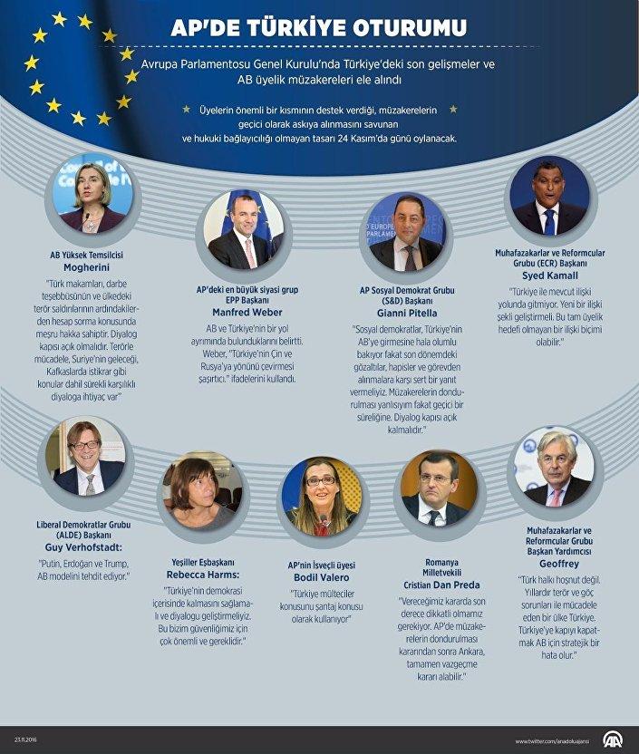 Avrupa Parlamentosu (AP) Genel Kurulu'nda Türkiye'deki son gelişmeler ve AB üyelik müzakereleri ele alındı. Genel Kurul'da söz alan üyelerin önemli bir kısmı, üyelik müzakerelerinin dondurulması amacıyla hazırlanan tasarıya destek verdiklerini açıkladı.