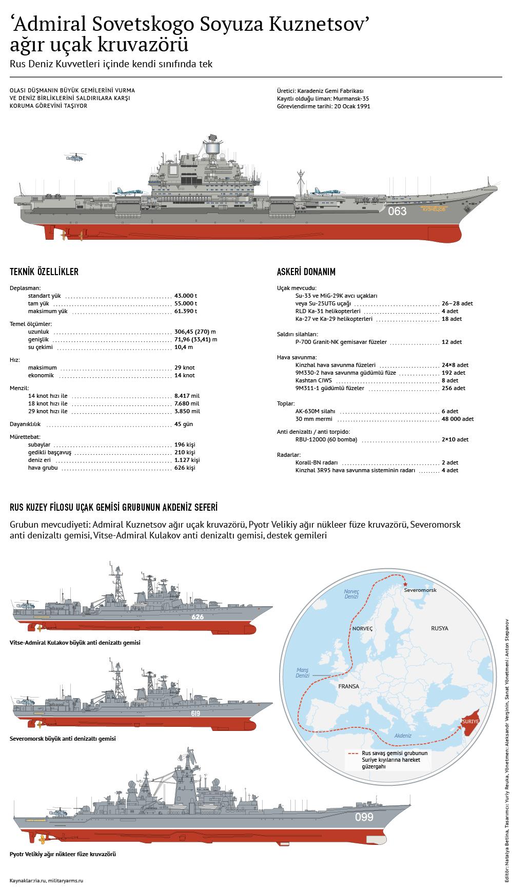 'Admiral Sovetskogo Soyuza Kuznetsov' ağır uçak kruvazörü
