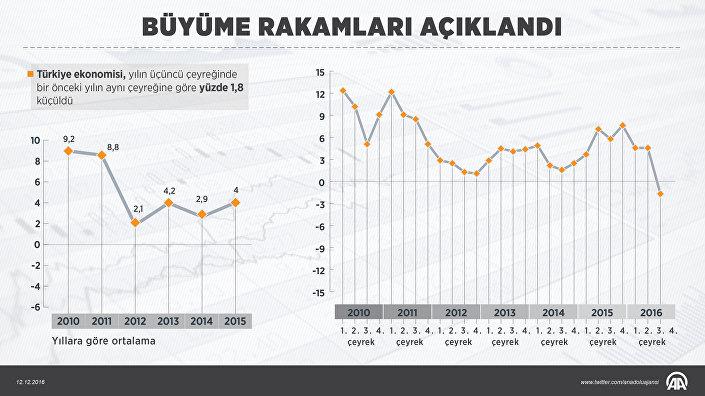 Türkiye ekonomisi, yılın üçüncü çeyreğinde bir önceki yılın aynı çeyreğine göre yüzde 1.8 küçüldü.