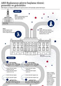 ABD Başkanının göreve başlama töreni: prosedür ve gelenekler