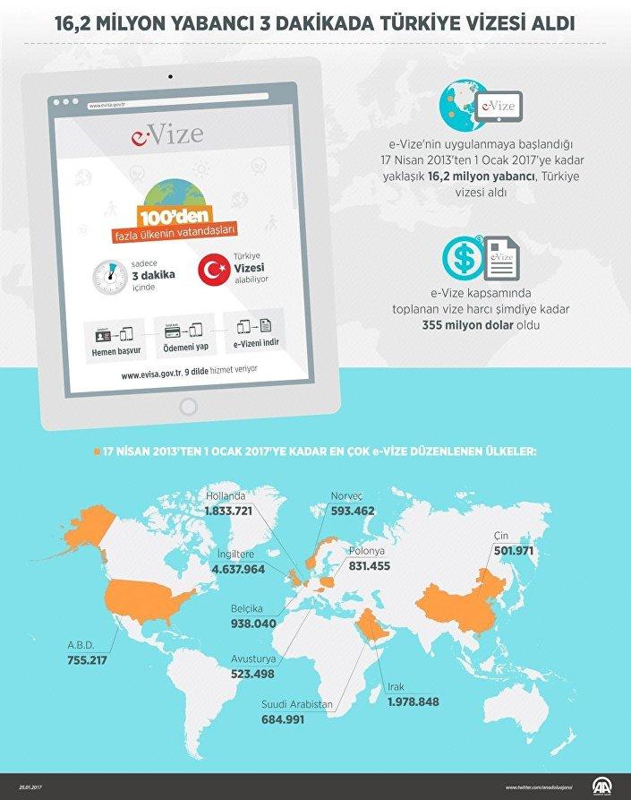 e-Vize'nin uygulanmaya başlandığı 17 Nisan 2013'ten 1 Ocak 2017'ye kadar yaklaşık 16.2 milyon yabancı, Türkiye vizesi aldı