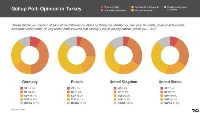 Gallup'un Türkiye anketi