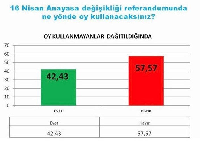 Avrasya Araştırma'nın referandum anket sonuçları