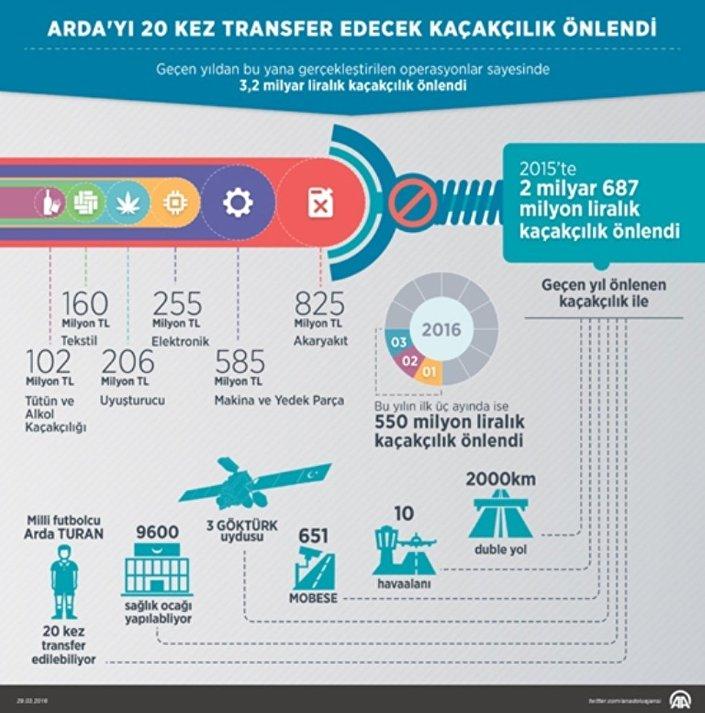 Mart 2016'da açıklanan verilerden yola çıkarak yapılan hesaplamalara göre geçen yıl gerçekleştirilen operasyonlarda önlenen kaçakçılıkla yaklaşık 2 bin kilometre duble yol, 10 havaalanı, 651 MOBESE sistemi, 3 GÖKTÜRK uydusu, 9 bin 600 sağlık ocağı yapılabilirken, söz konusu rakamla 41 milyon euro (131 milyon lira) ile Barcelona formasını giymeye başlayan milli futbolcu Arda Turan 20 kez transfer edilebiliyordu.
