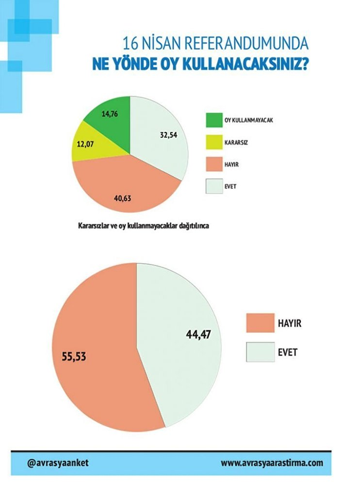 Avrasya Kamu Araştırmaları Merkezi'nin 18-22 Mart tarihleri arasında yaptığı anket sonuçları