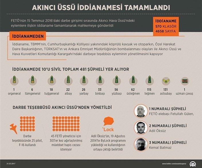 Ankara Cumhuriyet Başsavcısı Kocaman, darbe girişimi sırasında Akıncı Hava Üssü'ndeki eylemlere ilişkin iddianamenin tamamlanarak mahkemeye gönderildiğini kaydetti.