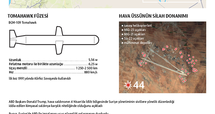 ABD Suriye'deki hava üssünü vurdu