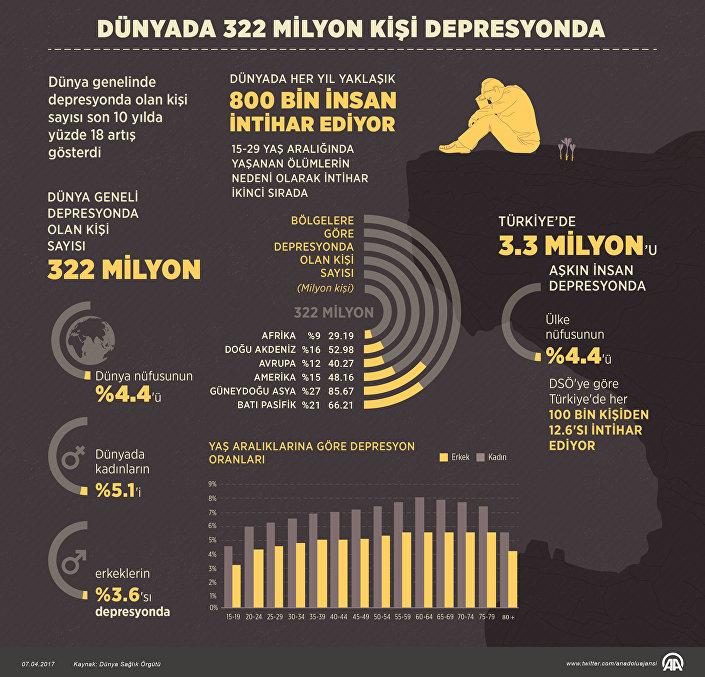 Dünyada 322 milyon kişi depresyonda