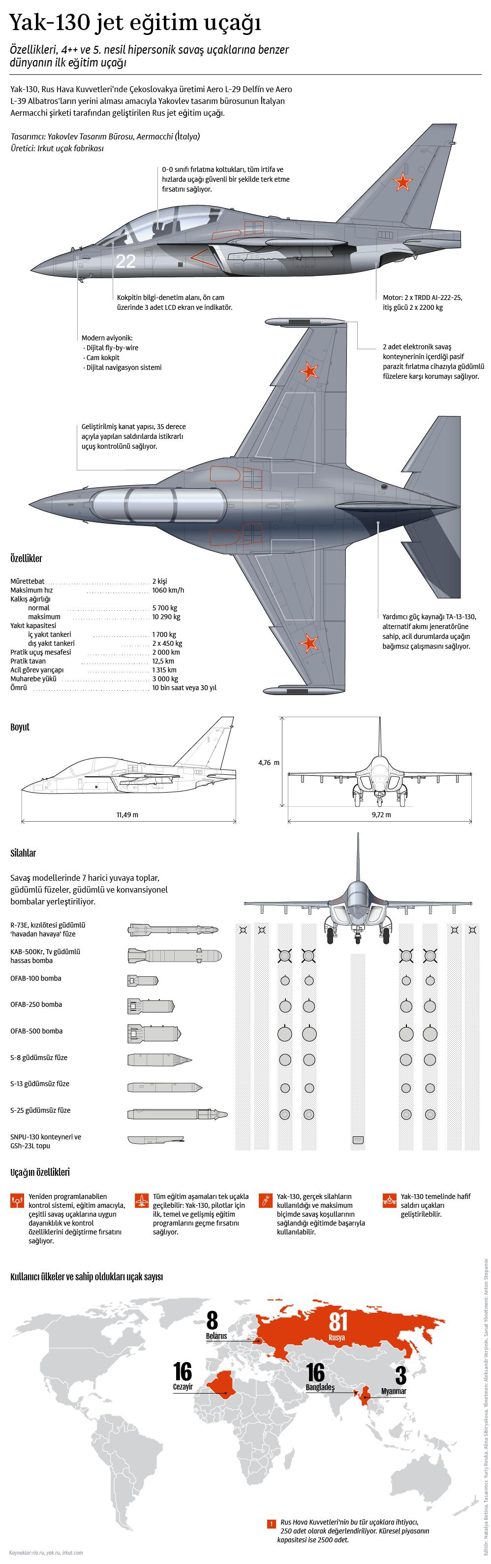Yak-130 jet eğitim uçağı
