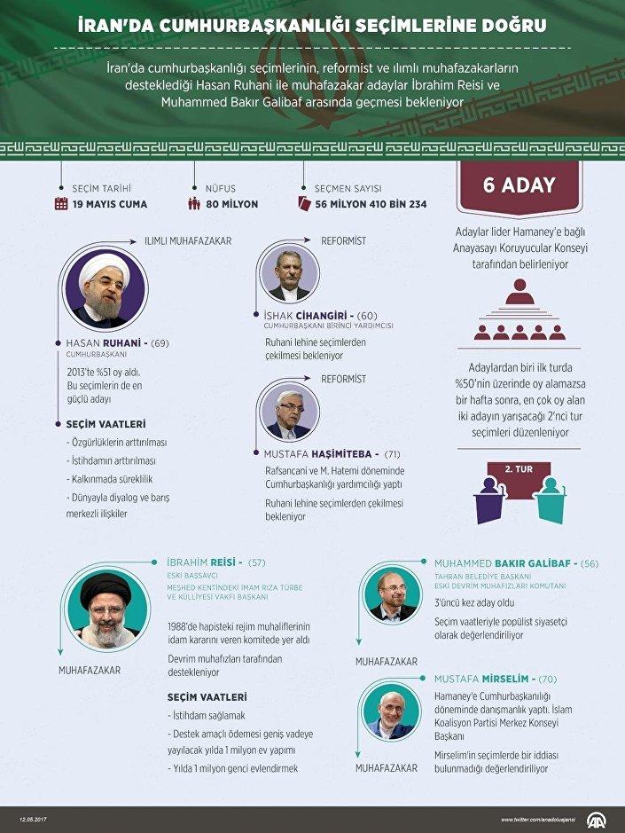 İran Cumhurbaşkanlığı seçimleri