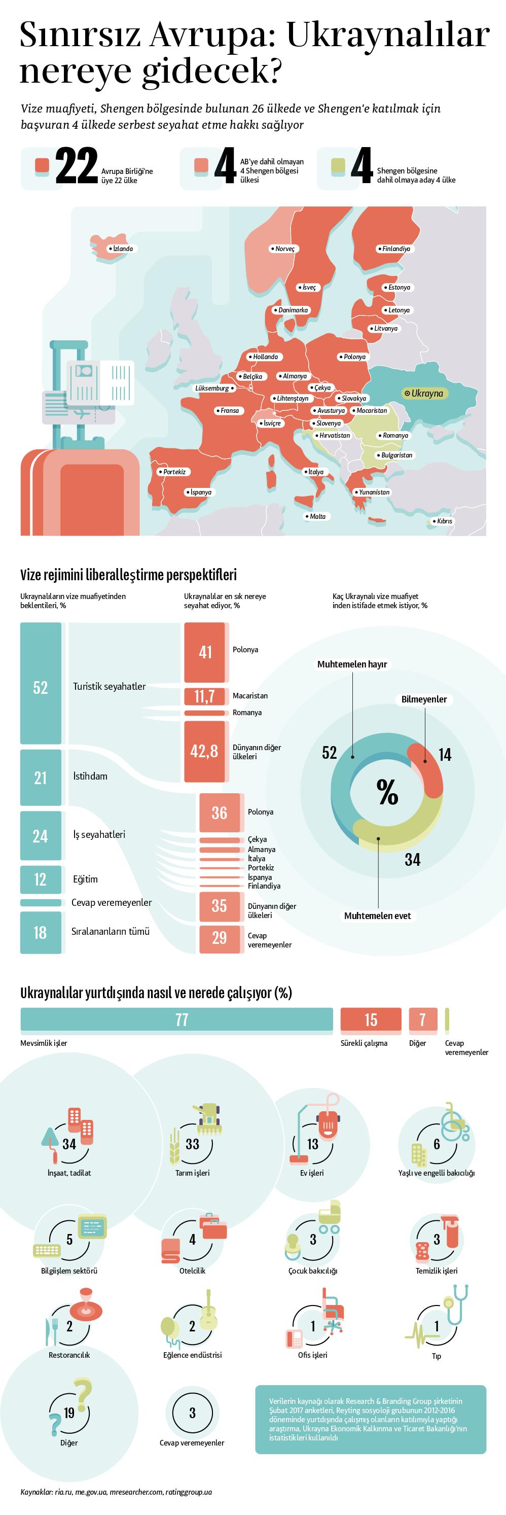 AB ile Ukrayna arasında vizesiz seyahat rejimi