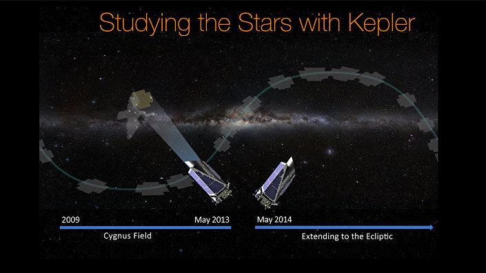 Kepler'in yolculuğu