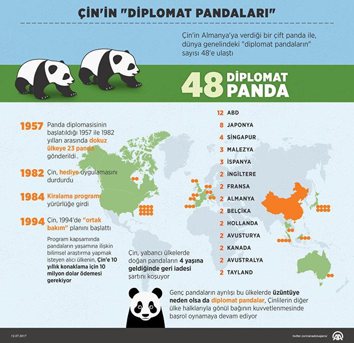 Çin'in diplomat pandaları