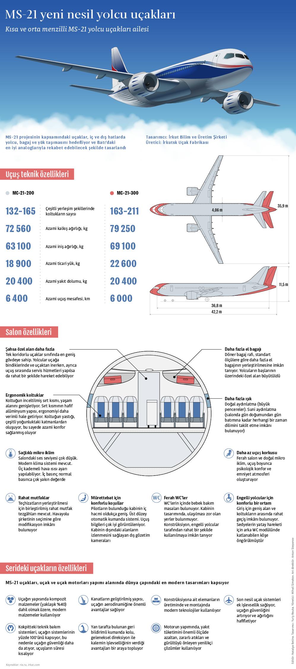 Türkiye'nin ilgi gösterdiği MS-21 tipi Rus yolcu uçağı.