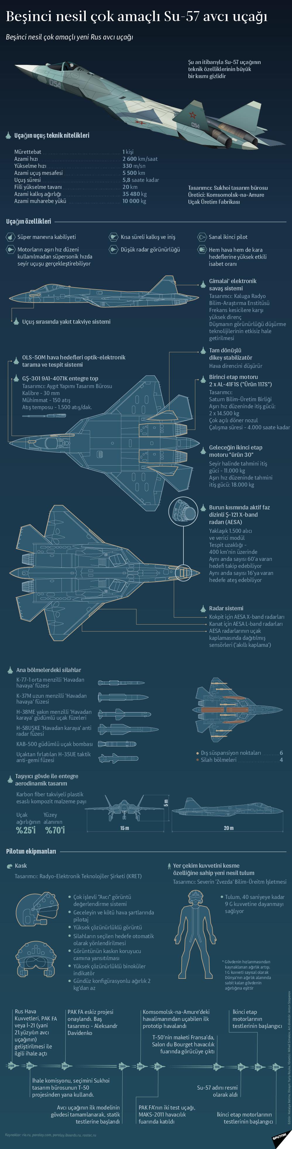 Beşinci nesil çok amaçlı Su-57 avcı uçağı