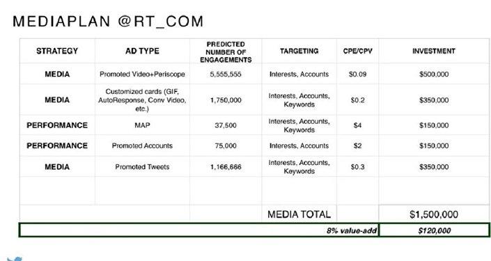 10. slaytta 1.5 milyon dolarlık reklam paketinin içeriği detaylandırılıyor.
