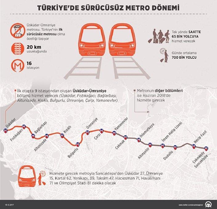 Üsküdar-Ümraniye metrosu, Türkiye'nin ilk sürücüsüz metrosu olma özelliği taşıyor.