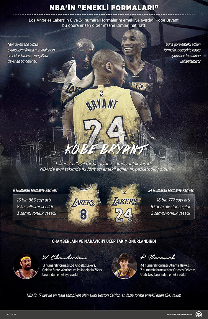 NBA'in 'emekli formaları'