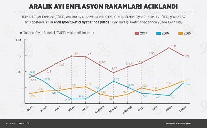 Aralık 2017 enflasyon rakamları