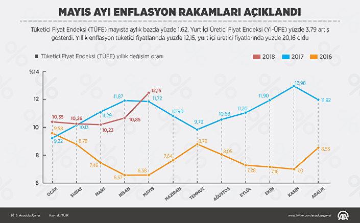 Mayıs ayı enflasyonu.