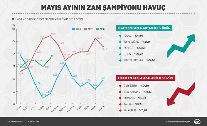 Türkiye İstatistik Kurumu (TÜİK) verilerine göre tüketici fiyatları bazında mayısta bir önceki aya göre en yüksek fiyat artışı yüzde 41.98 ile havuçta oldu. Fiyat artışında havucu, yüzde 35.14 ile kuru soğan, yüzde 34.65 ile patates izledi. Geçen ay en fazla fiyat düşüşü ise yüzde 34.39 ile önceki ayda olduğu gibi sivri biberde gerçekleşti.