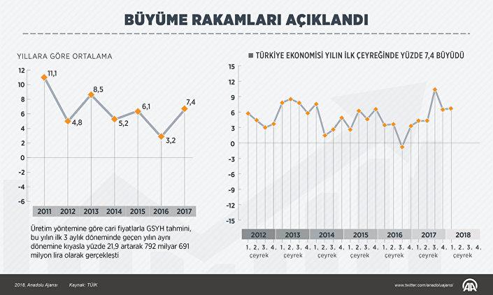 Türkiye'nin 2018'in ilk çeyreğindeki büyümesi.